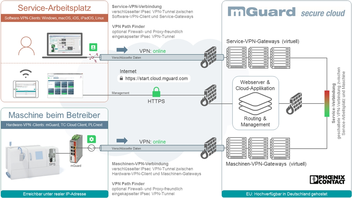mGuard Secure Cloud Architektur